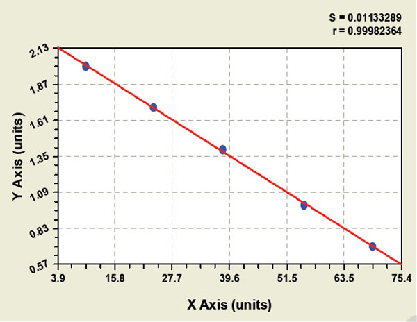 Typical Testing Data/Standard Curve (for reference only) TN.