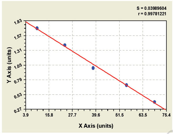 Typical Testing Data/Standard Curve (for reference only) PLGA.