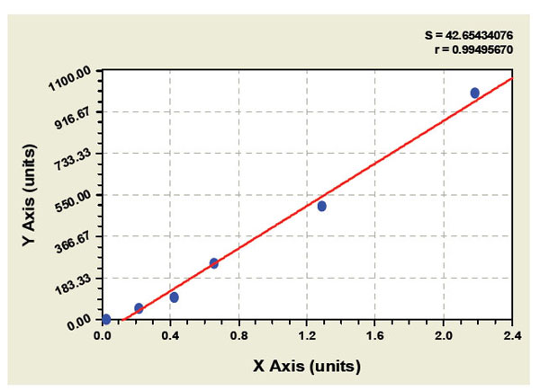 Typical Testing Data/Standard Curve (for reference only) Glycerin.