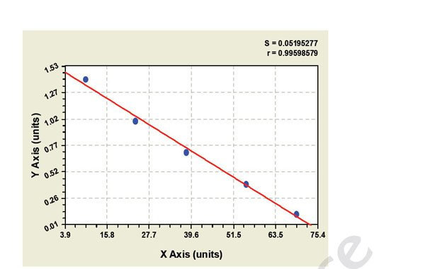 Typical Testing Data/Standard Curve (for reference only) SOX9.