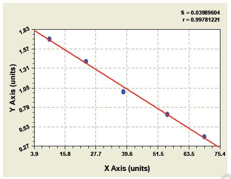 Typical Testing Data/Standard Curve (for reference only) FAM3B.