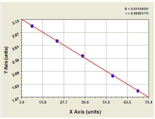 Typical Testing Data/Standard Curve (for reference only) FSP.