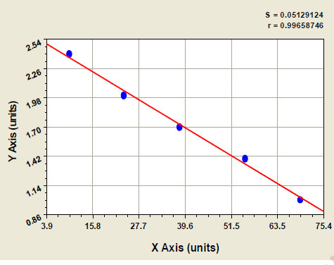 Typical Testing Data/Standard Curve (for reference only) UACA.