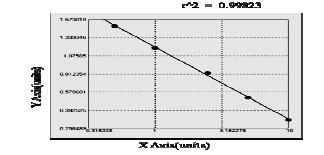 Typical Standard Curve/Testing Data Myostatin.