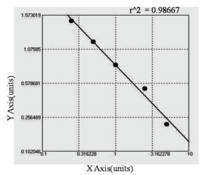 Typical Testing Data/Standard Curve (for reference only) GM1b.