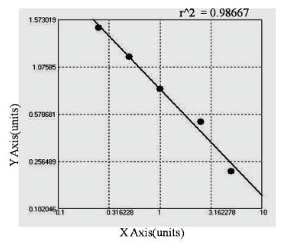 Typical Testing Data/Standard Curve (for reference only) ACA.