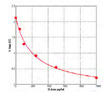 Typical Testing Data/Standard Curve (for reference only) sPD-1.