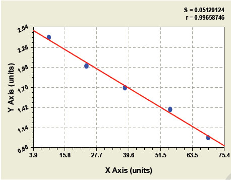 HF elisa kit Typical Testing Data/Standard Curve (for reference only) image