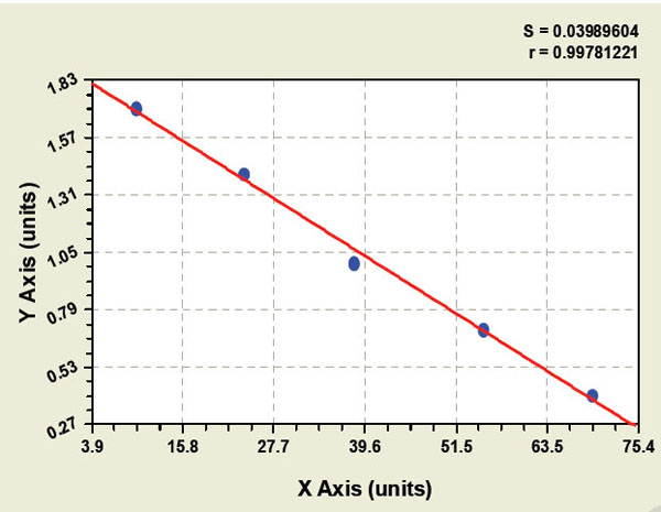 Typical Testing Data/Standard Curve (for reference only) MTTP.