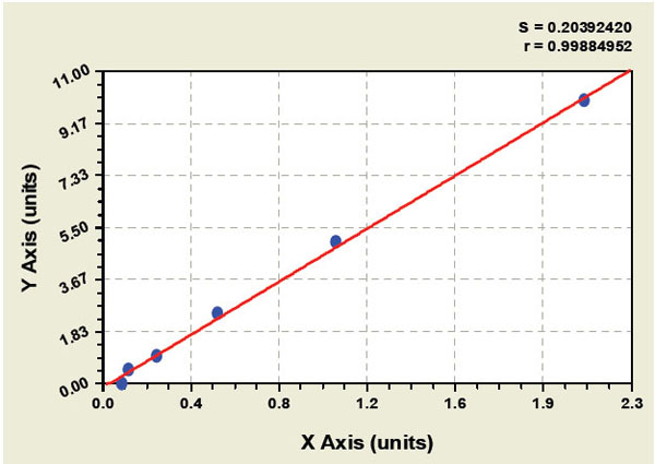 Typical Testing Data/Standard Curve (for reference only) HBsAg.
