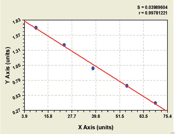 Typical Testing Data/Standard Curve (for reference only) NBL1.