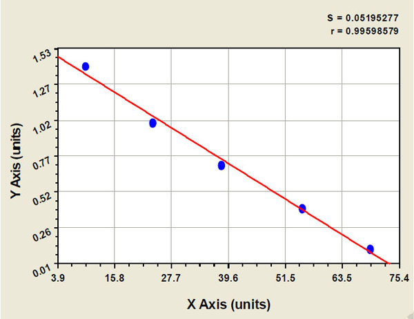 Typical Testing Data/Standard Curve (for reference only) CLL1.