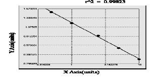 Typical Standard Curve/Testing Data HEL.