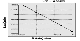 Typical Standard Curve/Testing Data Arg1.