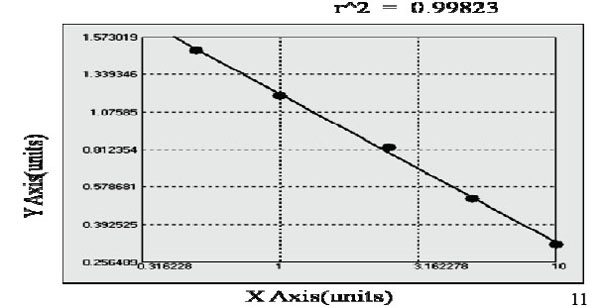 Typical Testing Data/Standard Curve (for reference only) TRPV1.