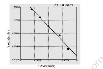 Typical Testing Data/Standard Curve GM1b.