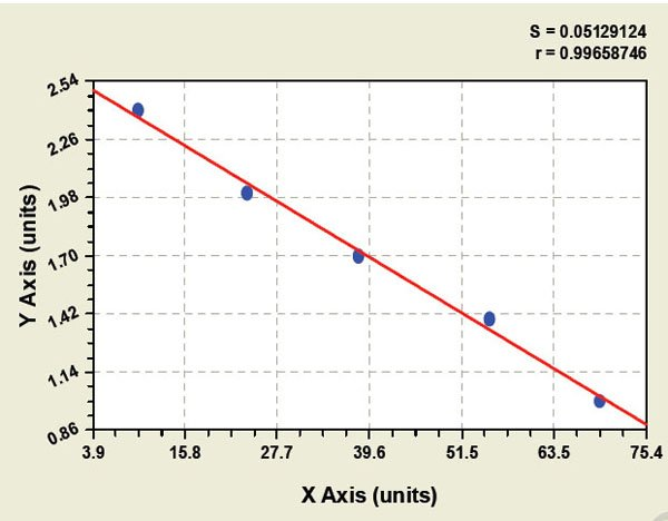 Typical Testing Data/Standard Curve (for reference only) ASO.