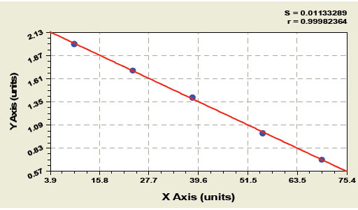 ... Immunoglobulin Free Light Chains Kappa And Lambda Elisa Kit Typical  Testing Data/Standard Curve (