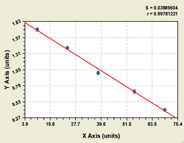 Typical Testing Data/Standard Curve (for reference only) esRAGE.