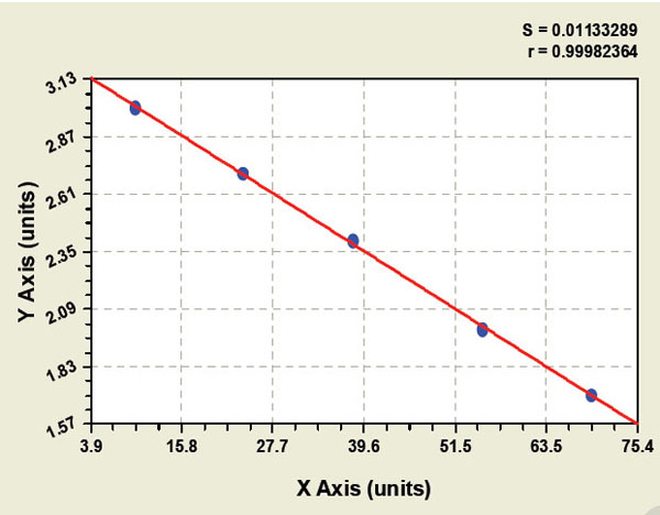 Typical Testing Data/Standard Curve (for reference only) AFGF-1.