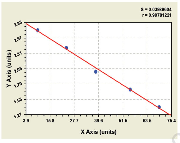 Typical Testing Data/Standard Curve (for reference only) RPA-1.