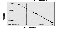 Typical Testing Data/Standard Curve (for reference only) IRS-1.