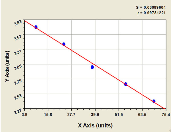 Typical Testing Data/Standard Curve (for reference only) CD97.