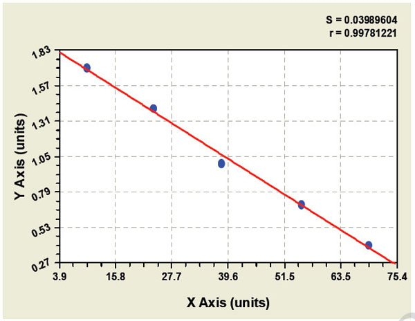 Typical Testing Data/Standard Curve (for reference only) M-AChR.