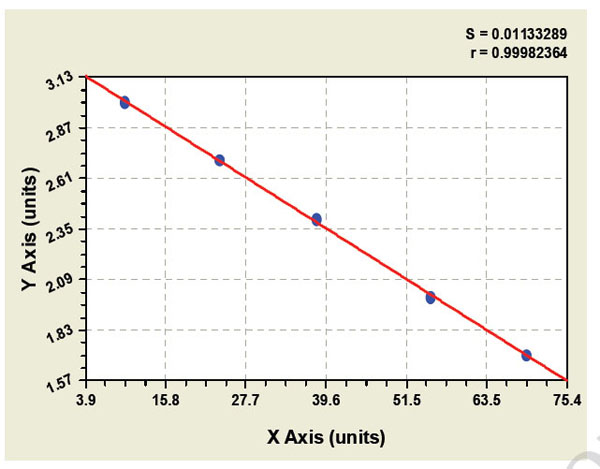 Typical Testing Data/Standard Curve (for reference only) MCF.