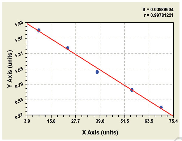 Typical Testing Data/Standard Curve (for reference only) INHbetaC.