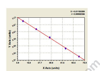 Typical Testing Data/Standard Curve (for reference only) TGFbeta3.