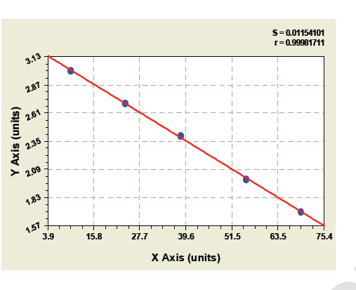 Typical Testing Data/Standard Curve (for reference only) CCKBR.
