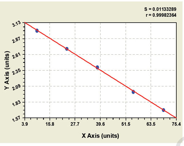 Typical Testing Data/Standard Curve (for reference only) ACTHR.