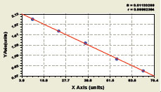 Typical Testing Data/Standard Curve b-EP.
