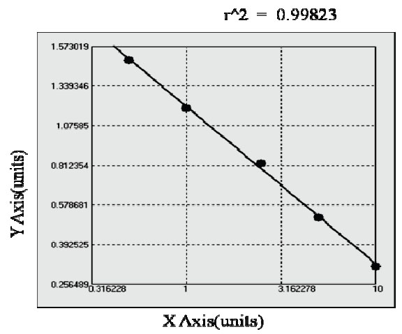 Typical Testing Data/Standard Curve (for reference only) CPT-1.