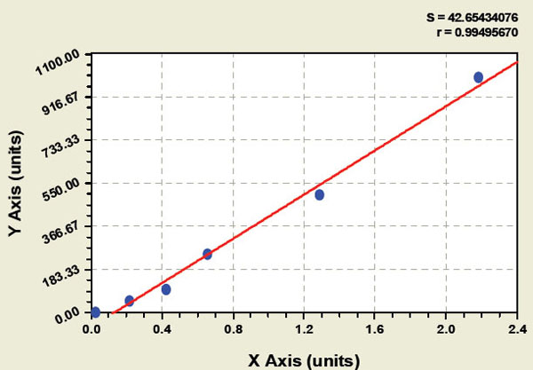 Typical Testing Data/Standard Curve (for reference only) DDIT3.