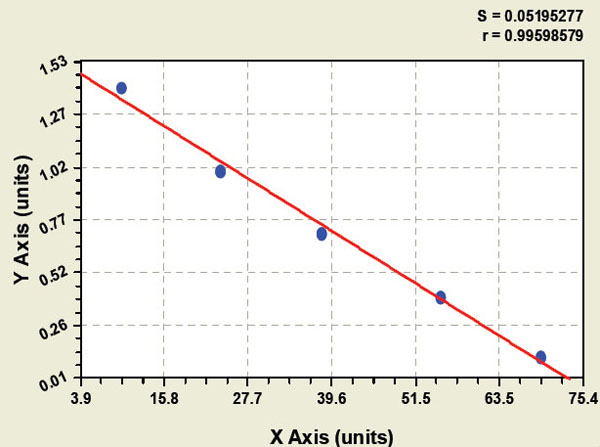 Typical Testing Data/Standard Curve (for reference only) HLA-E.