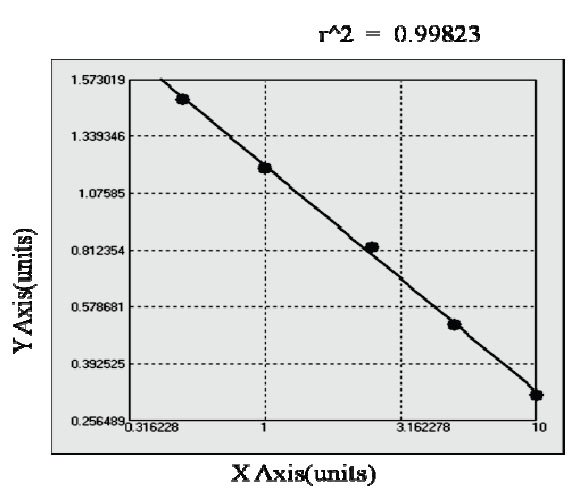 Typical Testing Data/Standard Curve (for reference only) p-Tau181.