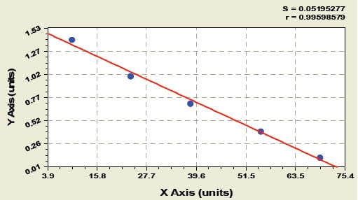 Typical Testing Data/Standard Curve (for reference only) Histone.