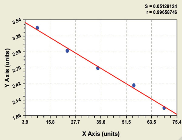 Typical Testing Data/Standard Curve (for reference only) NP-A.