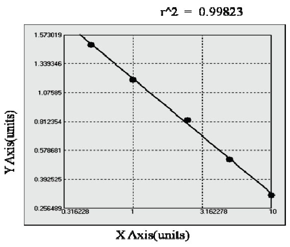 Typical Testing Data/Standard Curve (for reference only) PAMY.