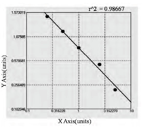 Typical Testing Data/Standard Curve (for reference only) ELN Ab.