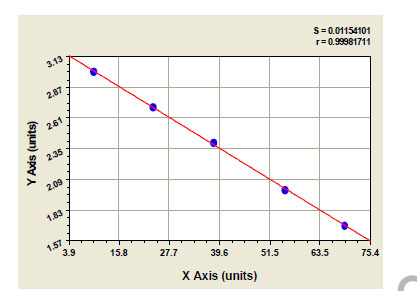 Typical Testing Data/Standard Curve (for reference only) cTn1.