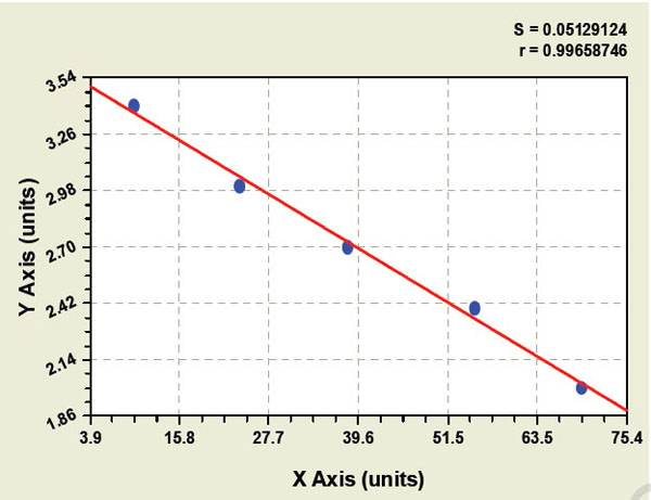 Typical Testing Data/Standard Curve (for reference only) GT.