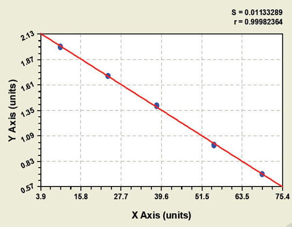 Typical Testing Data/Standard Curve (for reference only) COX2.