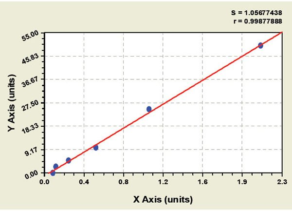 Typical Testing Data/Standard Curve (for reference only) DDAH2.