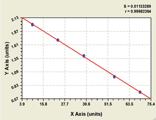 Typical Testing Data/Standard Curve (for reference only) HP-uBAb.