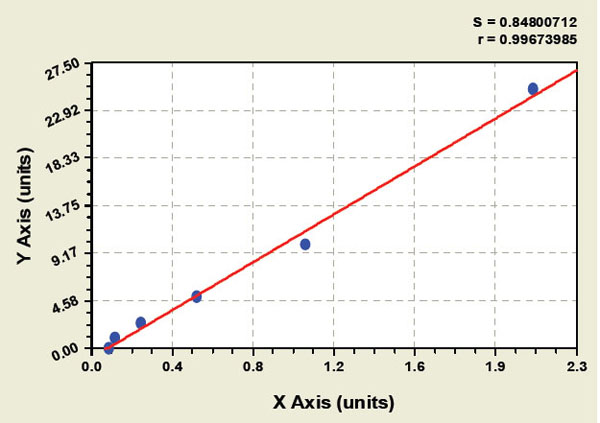 Typical Testing Data/Standard Curve (for reference only) DRD1.