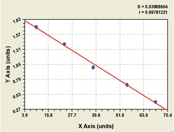 Typical Testing Data/Standard Curve (for reference only) SREBP.