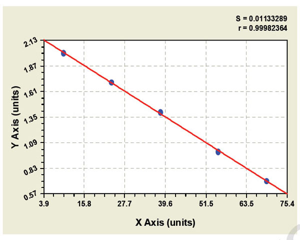 Typical Testing Data/Standard Curve (for reference only) Arg1.